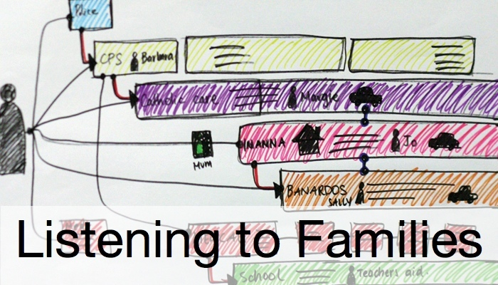 Thumb of Listening to Families project - journey map